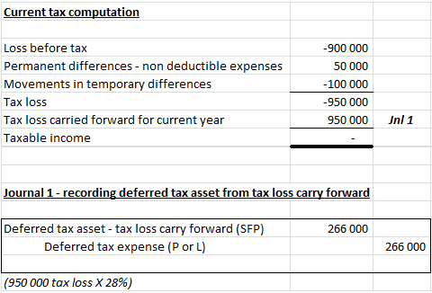 assessment of deferred tax assets